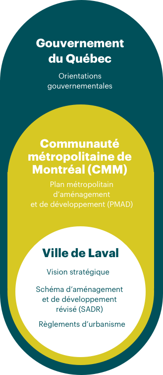 https://revisionurbanisme.laval.ca/wp-content/uploads/2020/12/orientations.png
